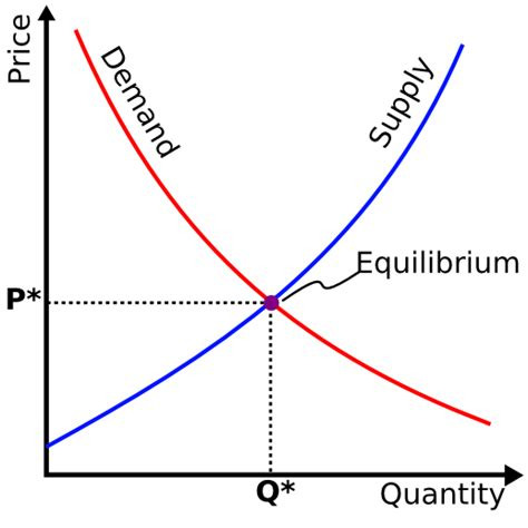 how to draw economic graphs supply and demand edu