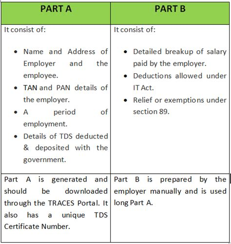 section of tds types of tds certificates form 16 form 16a legalraasta