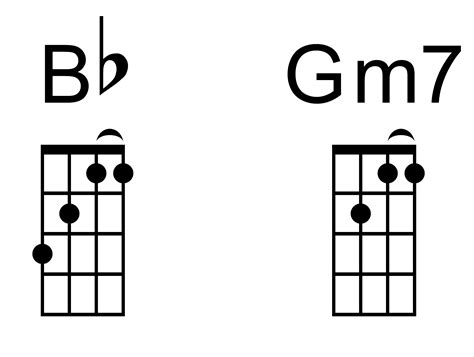 Outstanding Guitar Chord Gm7 Model Beginner Guitar Piano Chords