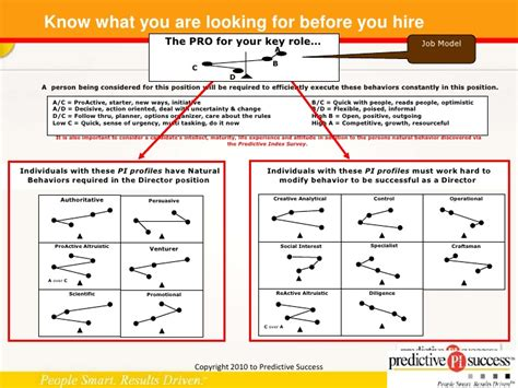 Human Analytics And The Predictive Index May 2010 Predictive Index Scoring Template