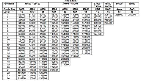 Air Officer Pay Scale by Pay 2017 For Officers Army Navy Airforce