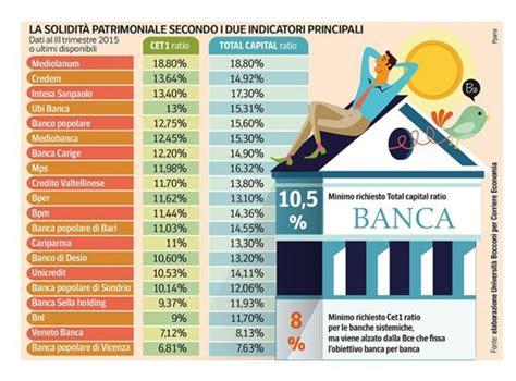banche migliori migliore in italia 2017 la classifica delle pi 249 sicure