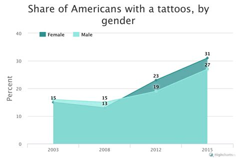 percentage of population with tattoos united states of tattoos the of pop culture city