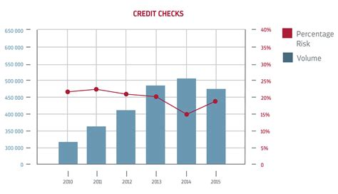 Credit Check Background Check Credit Checks Background Screening Index 2015 Mie