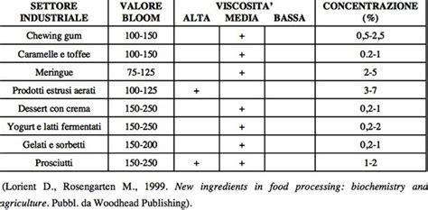 gelatina alimentare ingredienti nonfake