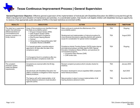 28 improvement plan template 40 performance improvement