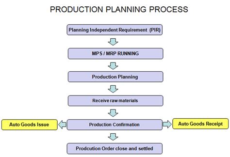 plan layout in production management introduction to sap pp production planning