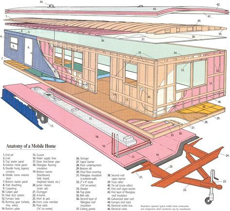 Mobile Home Plumbing Diagram by Holohon Business Strategist Mobile Home