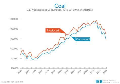 china still building coal plants despite its lower coal