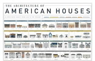 home design evolution the evolution of houses