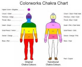 l designs color theory chakras and color theory