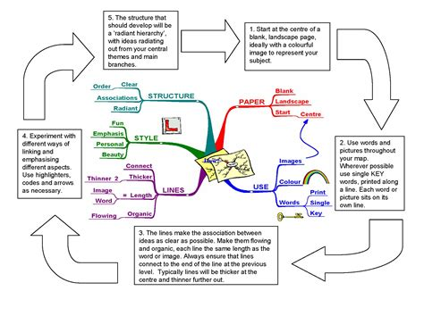 how to make a mapping diagram for a relation how to make a mind map mind mapping creative thinking