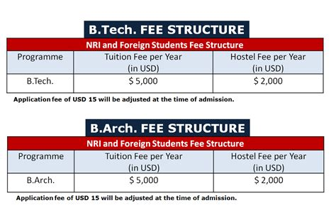 Crescent College Mba Fee Structure by Admission In B Tech And B Arch For Nri And Foreign