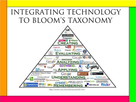 Blooms For And by Blooms Digital Taxonomy For Esl Teachers
