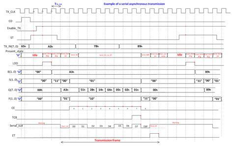 timing diagram visio digital circuits and systems circuits i sistemes