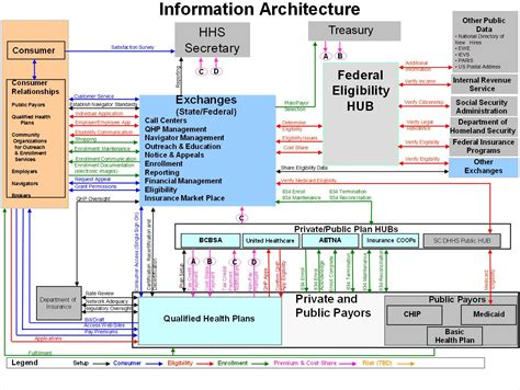 Information Assurance Architecture federal data hub information architecture