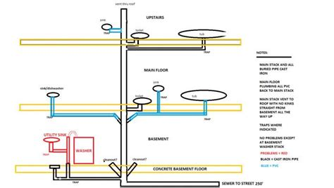 residential sewer line diagram sewer line diagram residential sewer diagram elsavadorla