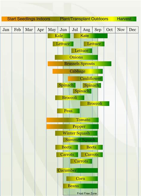 zone 7 gardening calendar zone 4 vegetable planting calendar describing approximate