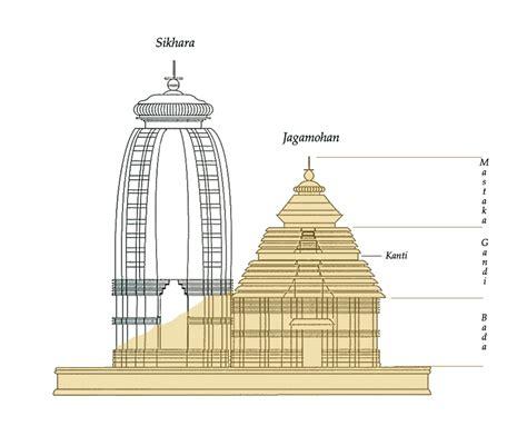 hindu temple floor plan wiki hindu temple upcscavenger