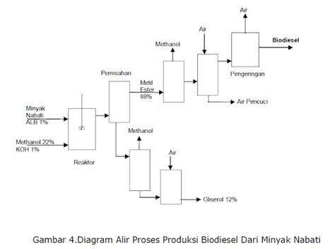 biofuel adalah proses baru biofuel