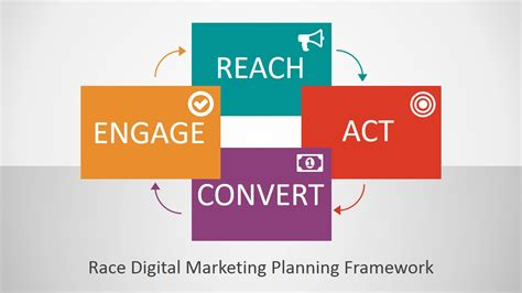Race Digital Marketing Planning Framework Powerpoint Template Slidemodel Marketing Framework Template