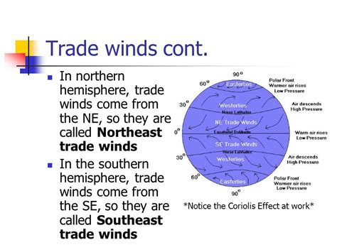what are trade where are the trade winds images