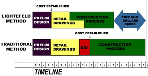 who is involved in a design and build contract design build general contractor louisville ky lichtefeld