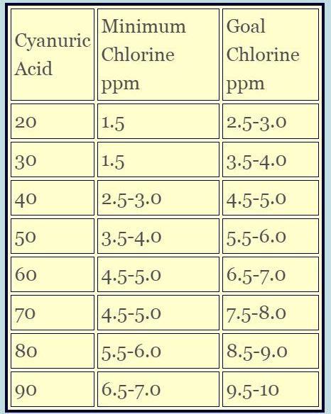 liquid chlorine for pools cyanuric acid swimming pool chlorine maintenance shock adjust levels