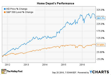 5 surprising facts about home depot inc you need to