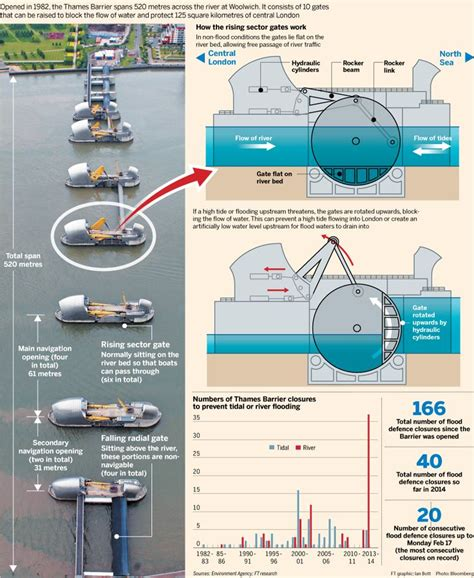 thames flood barrier how does it work 19 best thames barrier park images on pinterest