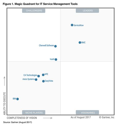 help desk to user ratio gartner itsm gartner quadrant pictures to pin on pinterest pinsdaddy