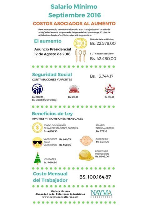 salario minimo al 2016 en venezuela costos asociados al aumento de salario minimo venezuela