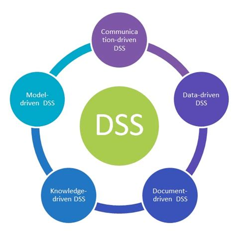 diagram of decision support system decision support system review decide and act