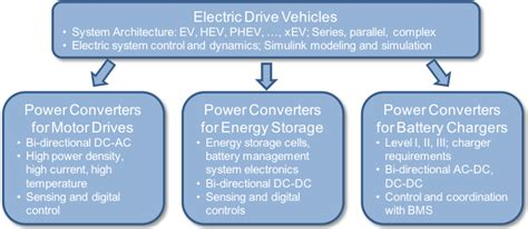 handbook of automotive power electronics and motor drives electrical and computer engineering books ideate hybrid and electric vehicle graduate courses