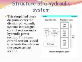 Basic Hydraulic Brake System Basic Hydraulic Circuit