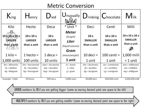 metric unit table math metric conversion trick using quot king henry died