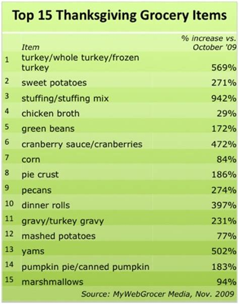 shoppers stick to traditional fare for thanksgiving top 15 holiday grocery items announced