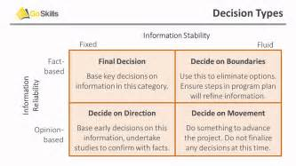 how layout decision is affected by process type decision making process in project management youtube