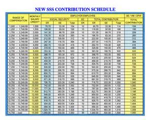 Income Tax Table 2015 Philhealth Table Of Contribution 2015