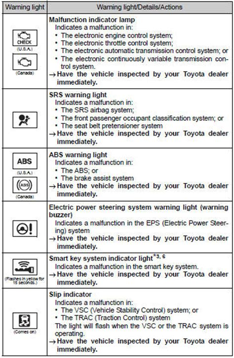 toyota corolla warning lights toyota corolla owners manual warning light and warning