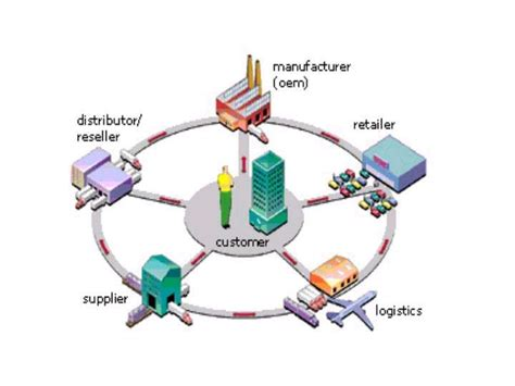 design logistics meaning supplychain pictures supply chain management