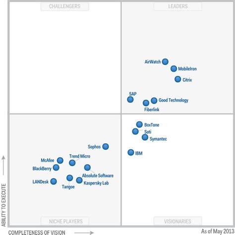 mobile management software figure 1 magic quadrant for mobile device management
