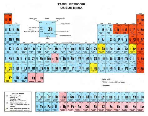 Kimia Organik Edisi 3 Jilid 1 By Fesendenhvs unsur kimia terbaru siap menempati tabel periodik unsur henker17