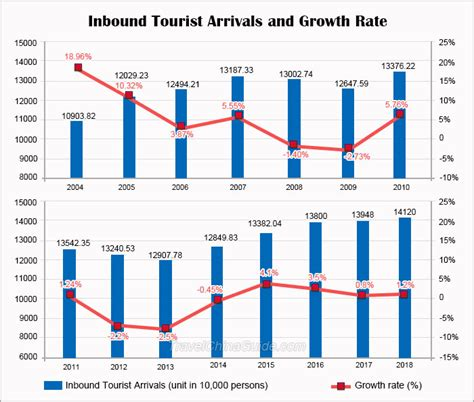 china tourism statistics  data