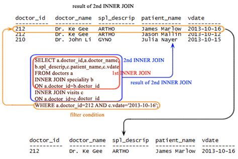inner join php sqlite inner join w3resource