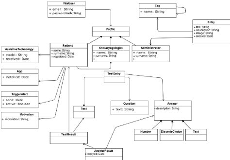 uml database uml database diagram smartdraw diagrams 28 images free