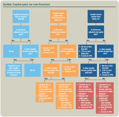 income tax flowchart qualified dividends and capital gains flowchart
