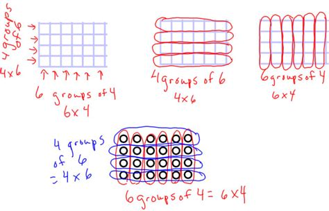 diagram multiplication bar diagram distributive property choice image how to