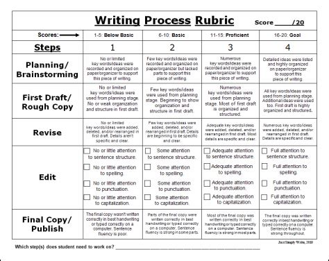 In Class Essay Rubric by Rubric For The Writing Process Authors And Writing Teachers Middle Middle