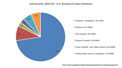 bureau of labor statistics allen 187 where are the stem 2014 2024